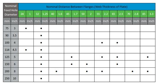 coreflo-image-chart